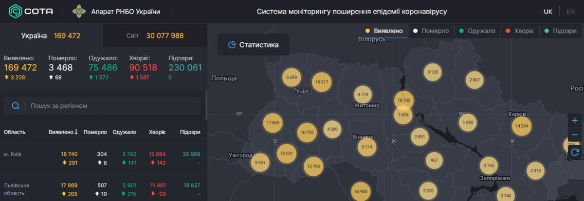 В Украине количество инфицированных коронавирусом приближается к новой красной линии – Коронавирус Украина