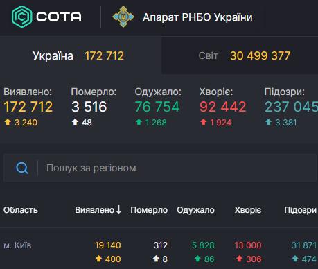 В Киеве Covid-19 диагностирован еще у 400 человек – Коронавирус Киев сегодня