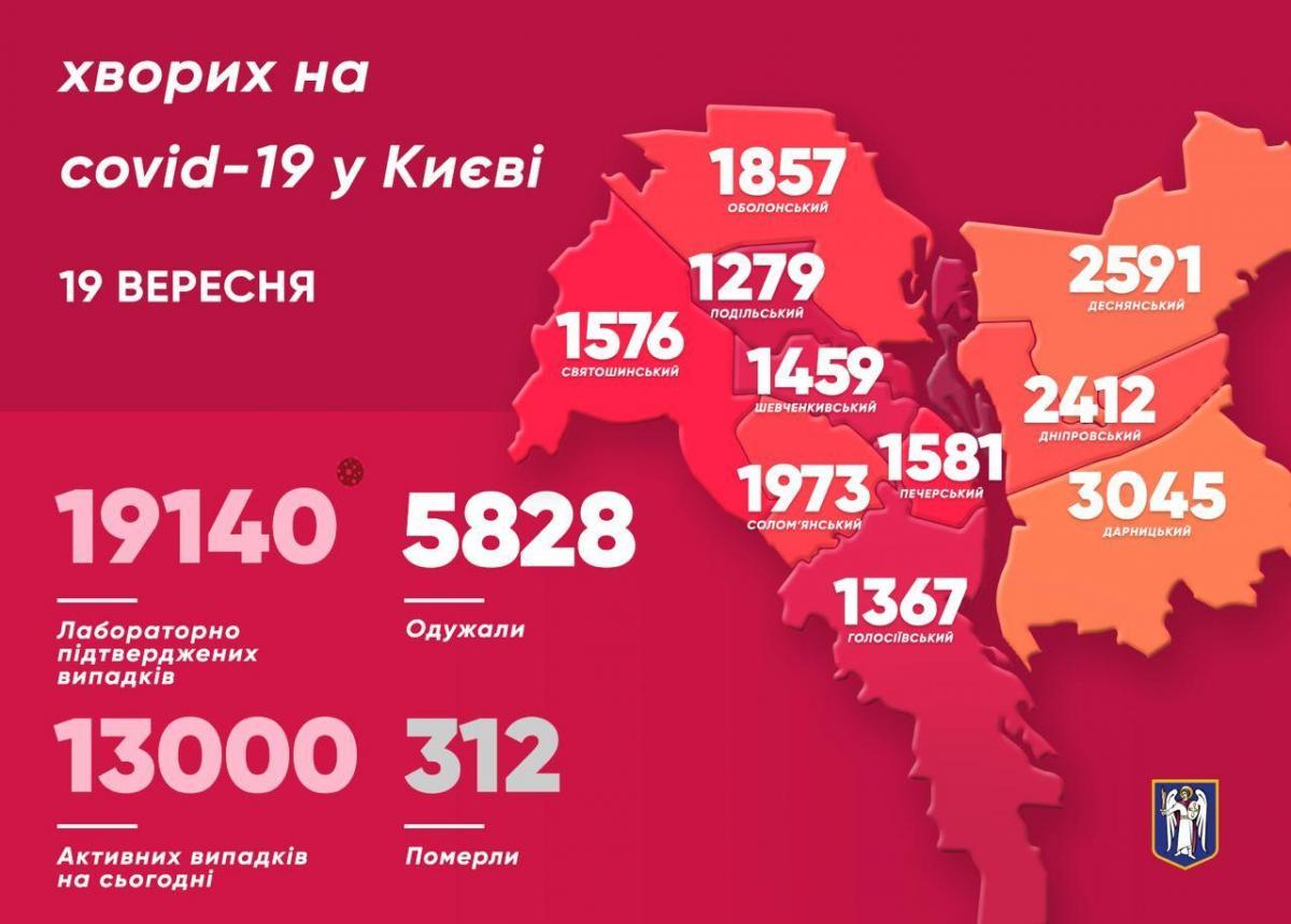 У Києві Covid-19 діагностовано ще у 400 осіб – Коронавірус Київ сьогодні