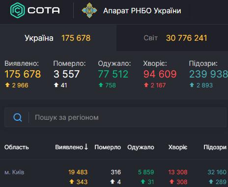 У Києві коронавірус за добу знайшли у понад 340 осіб – Київ новини коронавірус