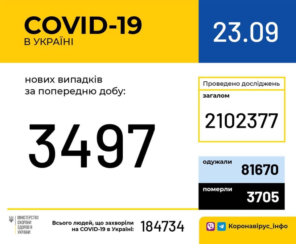 Коронавирус - статистика / facebook.com/moz.ukr