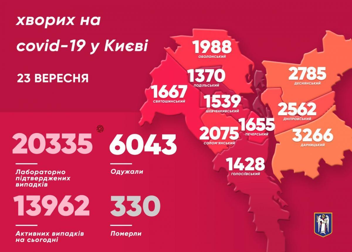 Коронавирус в Киеве - статистика 23 сентября / t.me/vitaliy_klitschko