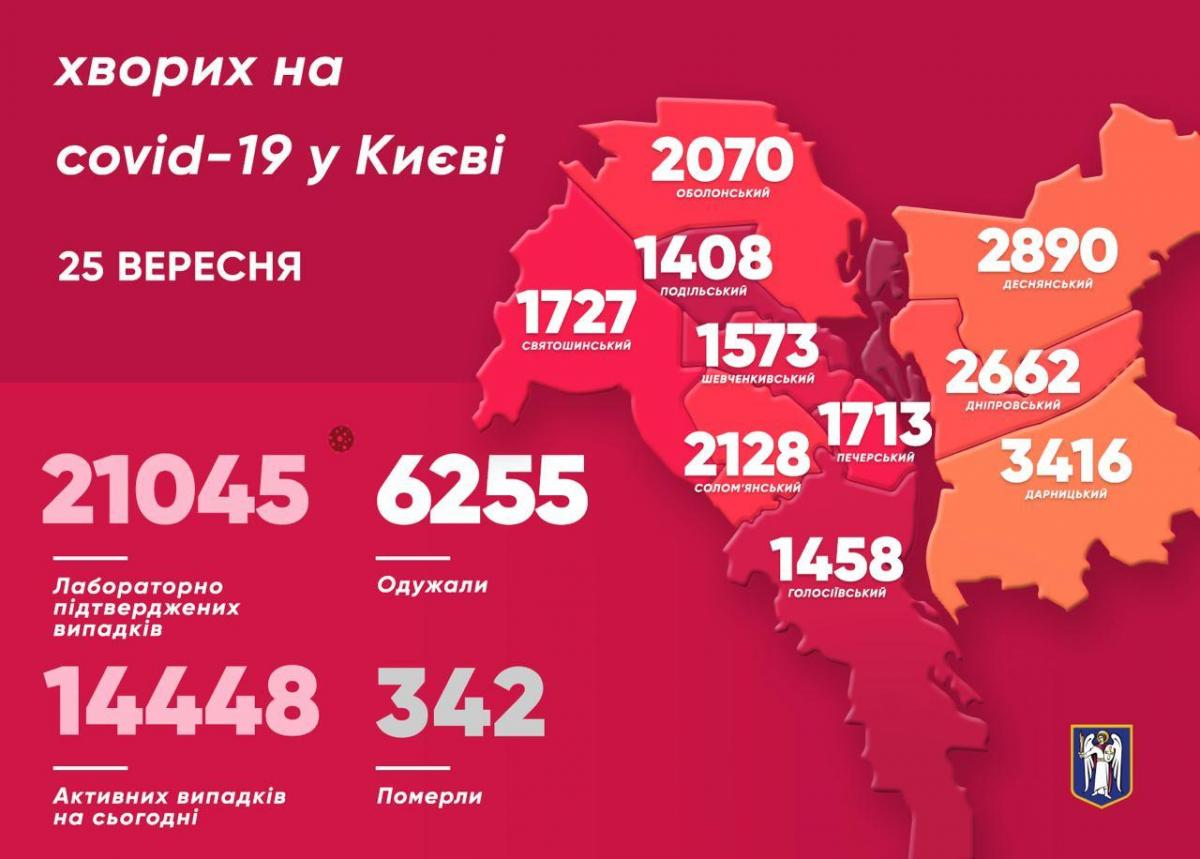 У Києві Covid-19 перетнув ще одну червону лінію – Коронавірус статистика