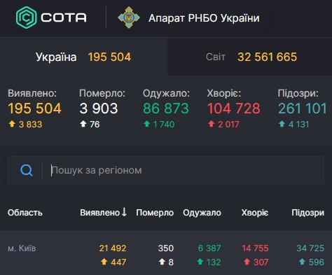 За сутки в Киеве нашли рекордное количество больных коронавирусом – Коронавирус статистика