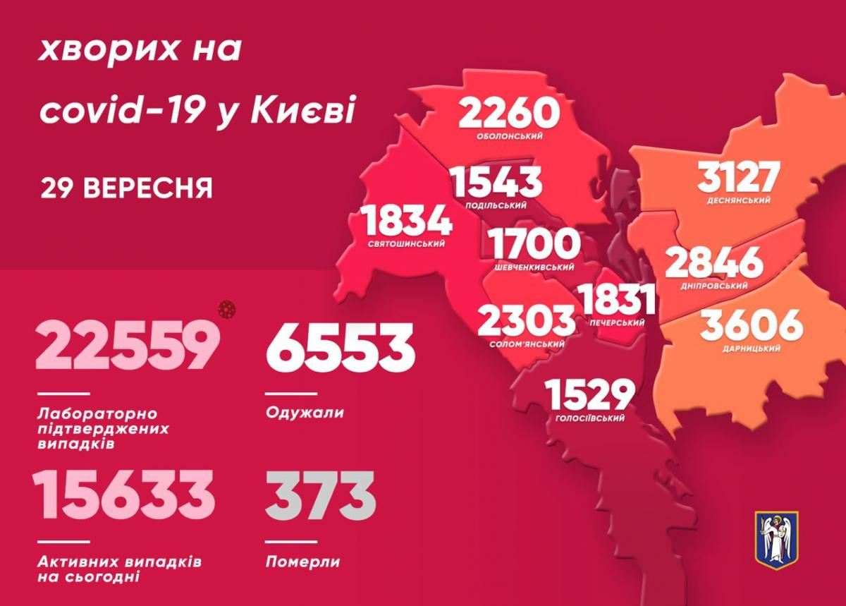 Коронавірус у Києві 29 вересня / t.me/vitaliy_klitschko