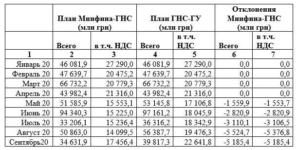 ГНС Алексея Любченко ведет налоговый террор - СМИ