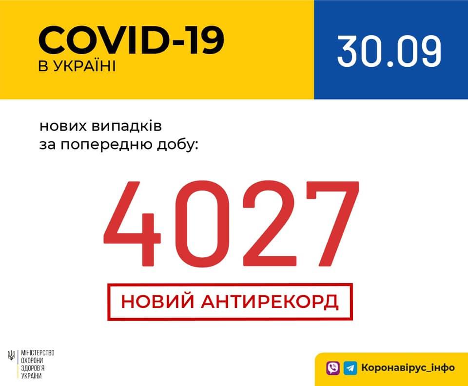 Коронавірус в Україні - статистика 30 вересня / facebook.com/moz.ukr
