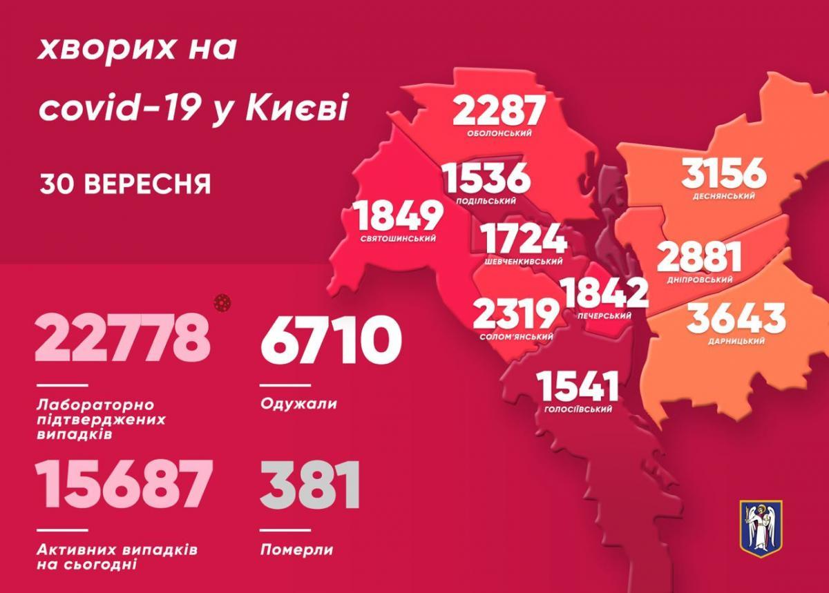 Коронавірус у Києві - статистика 30 вересня / t.me/vitaliy_klitschko