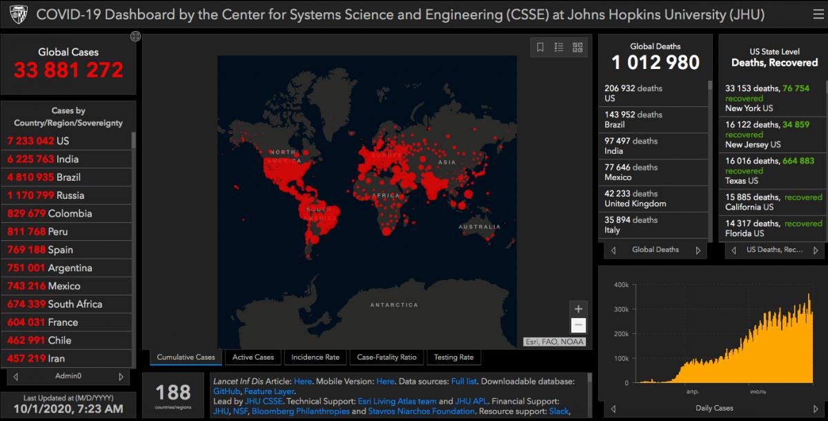 Коронавирус в мире - статистика 1 октября / gisanddata.maps.arcgis.com
