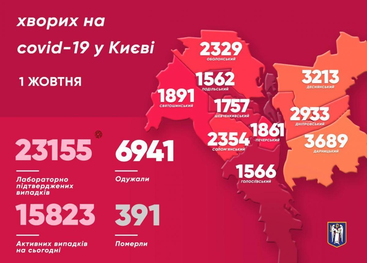 В Киеве вирус из Китая 30 сентября нашли у более 370 человек – Коронавирус в Киеве статистика