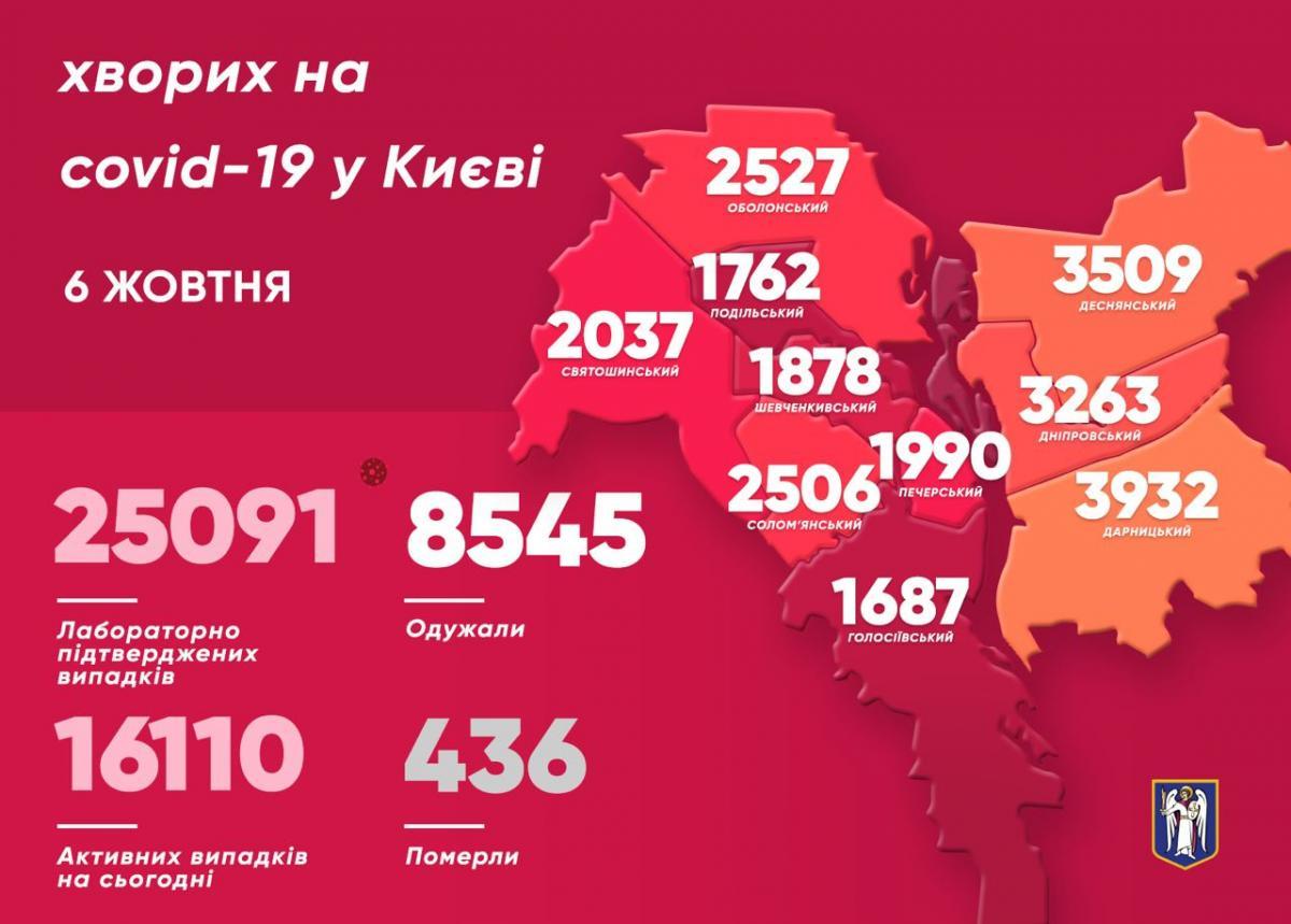 Коронавірус у Києві - статистика 6 жовтня 2020 / t.me/vitaliy_klitschko