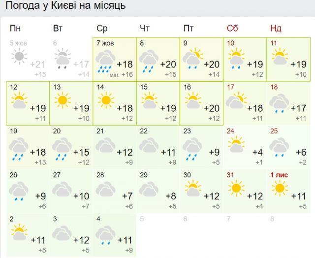 Погода в Києві на місяць