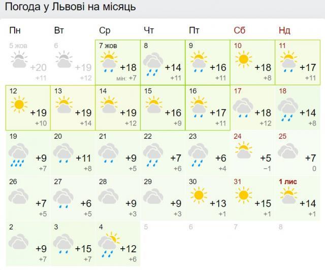 Погода во Львове на месяц