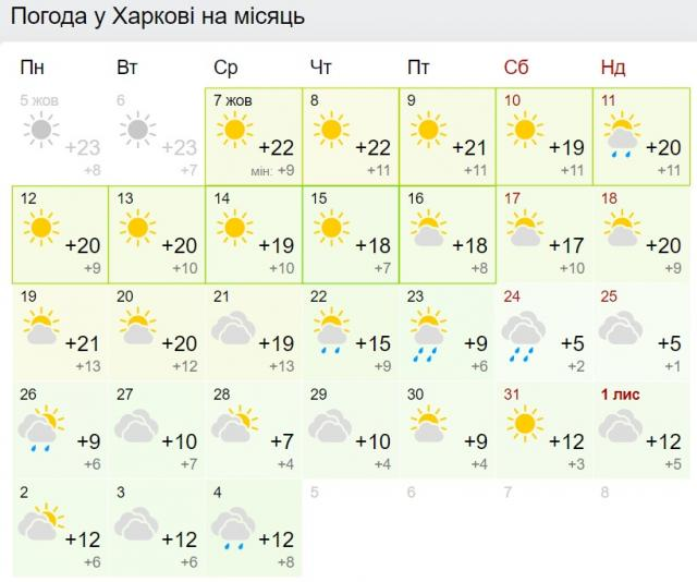 Погода в Харкові на місяць