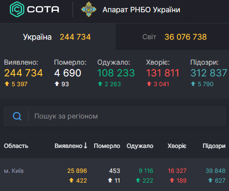 В Киеве за сутки обнаружили 422 инфицированных коронавирусом – Статистика коронавирус