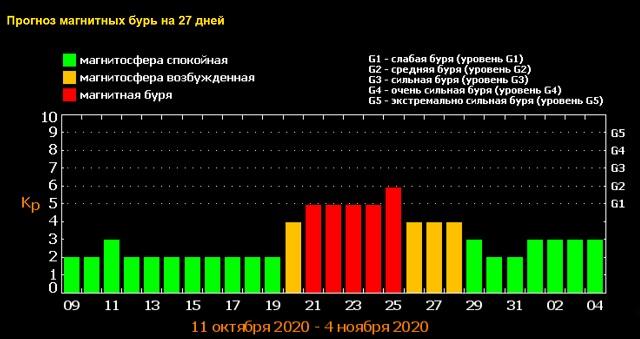 Прогноз магнитных бурь на октябрь 2020