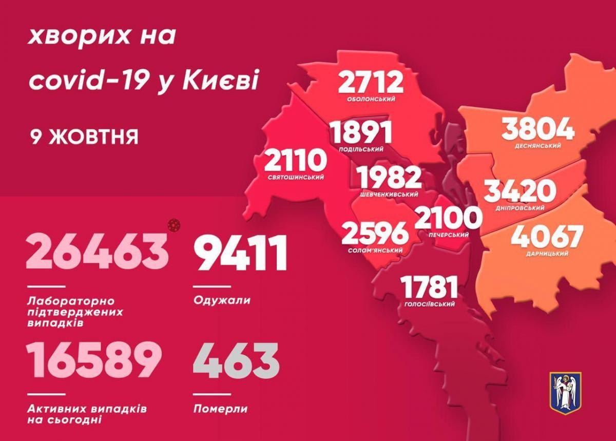 У Києві Covid-19 встановив новий добовий антирекорд – Коронавірус Київ статистика