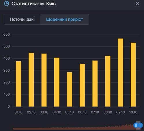 Коронавирус в Киеве - ежедневный прирост больных / РНБО