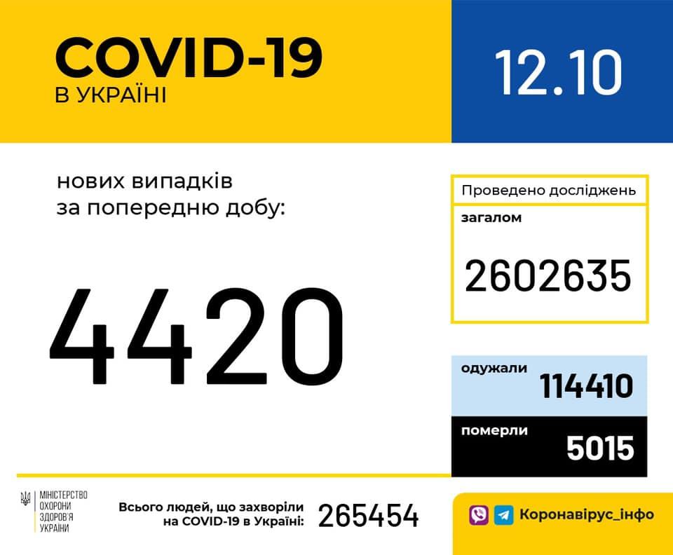 Коронавірус в Україні - статистика 12 жовтня / facebook.com/moz.ukr