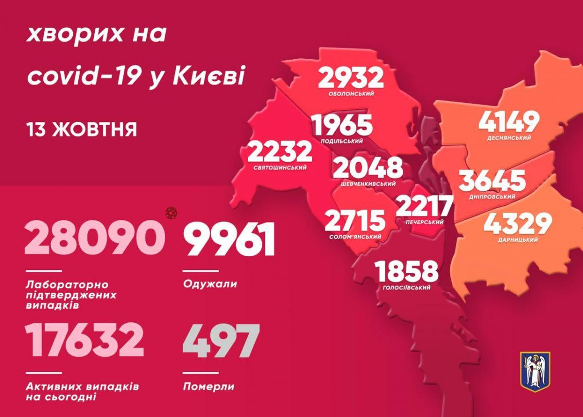 В Киеве вчера больше всего инфицированных коронавирусом обнаружили в Дарницком районе – Коронавирус Киев по районам