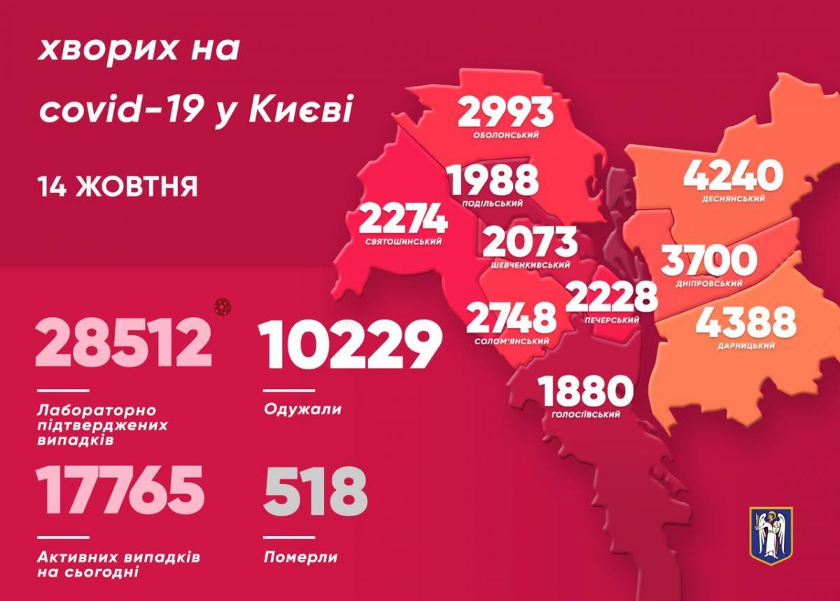 Вчора найбільше хворих на коронавірус у Києві виявили у Деснянському районі – Коронавірус Київ по районах