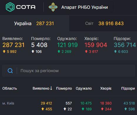 В Киеве установлен новый суточный антирекорд по количеству смертей от Covid-19 – Коронавирус в Киеве сегодня