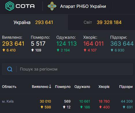 В Киеве Covid-19 пересек новые красные линии – Коронавирус Киев статистика
