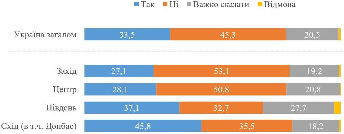 Социологи выяснили, поддерживают ли украинцы экономическую зону на Донбассе