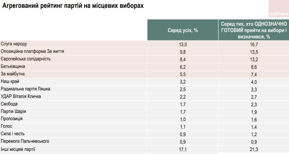 Слуга народу і ОПЗЖ в лідерах - опитування популярності партій перед місцевими виборами