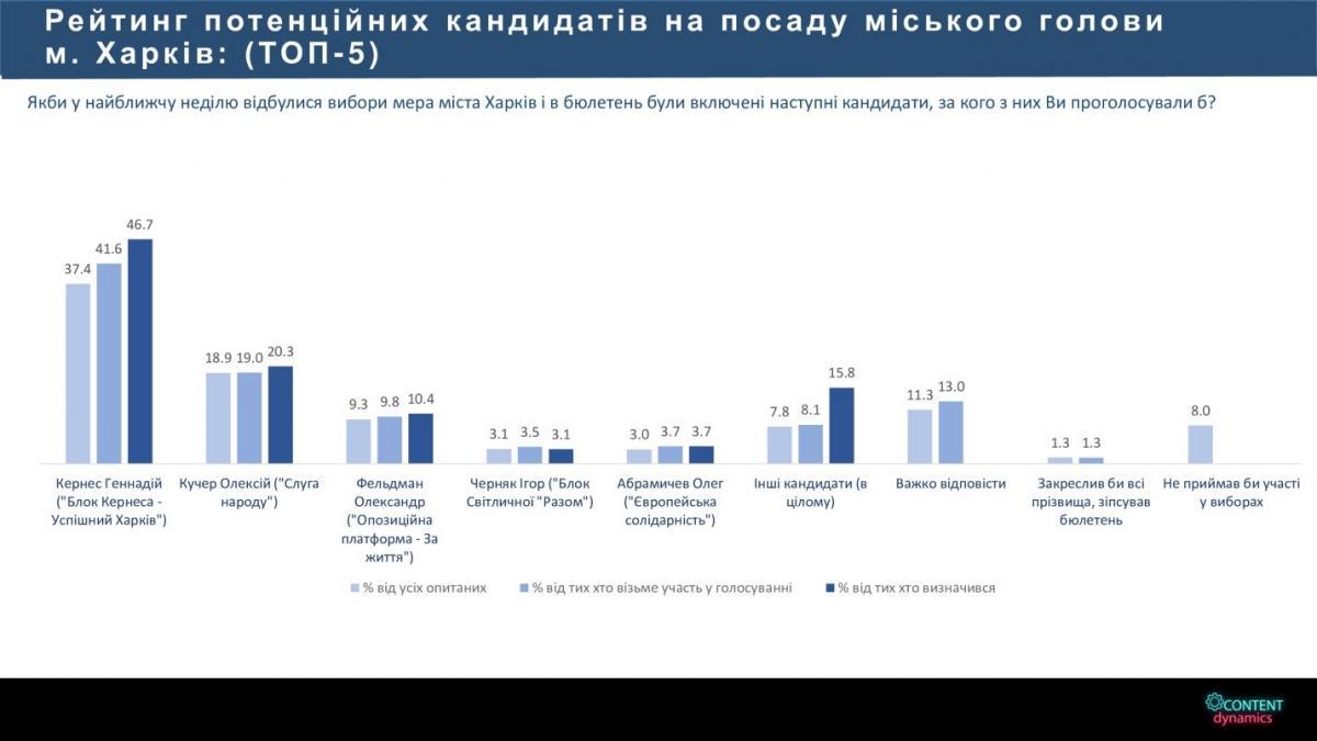 Кернес и Кучер выходят во второй тур на выборах мэра Харькова - опрос