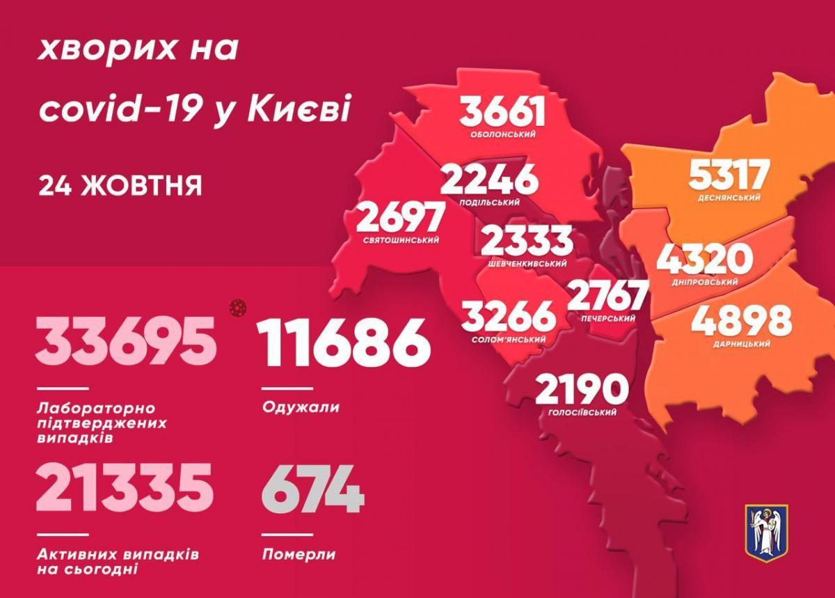 Коронавирус в Киеве - статистика на 24 октября