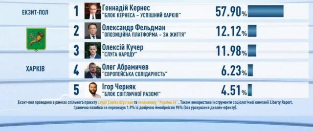 Результаты экзит-пола на выборах мэра Харькова