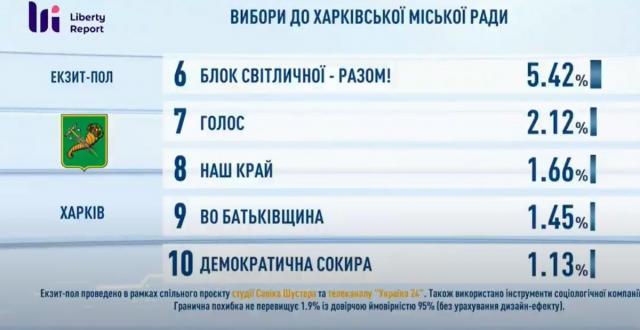 Результаты экзит-пола на выборах в Харьковский горсовет