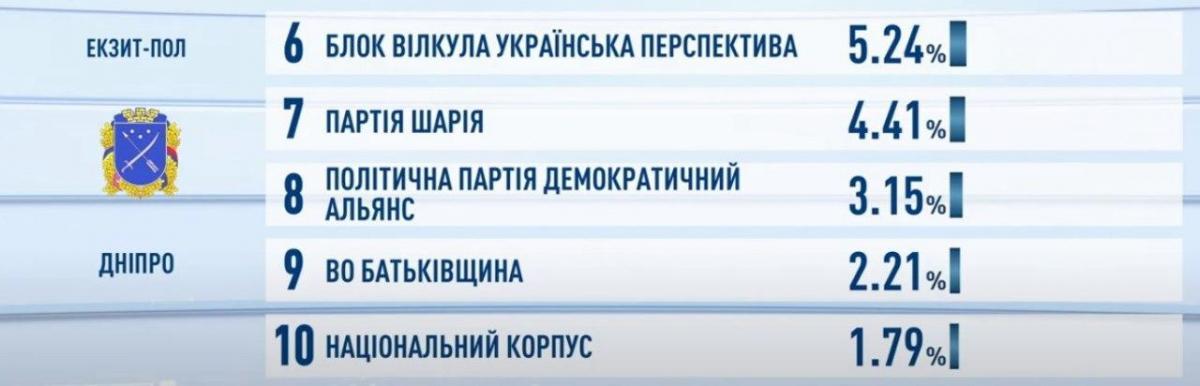 Кто победил на местных выборах 2020: результаты экзит-полов