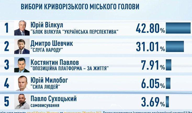 Вибори в Кривому Розі: з ким Юрій Вілкул виходить до другого туру
