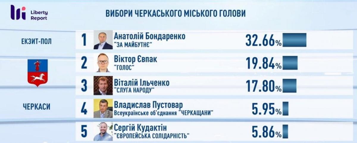 Скандаливший с Зеленским мэр лидирует на выборах в Черкассах