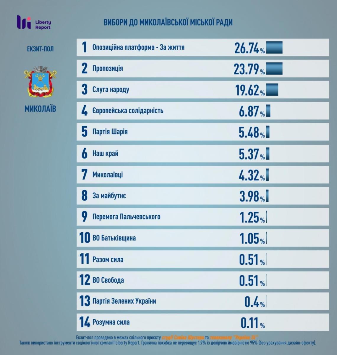 В Николаеве на выборах побеждает действующий мэр Сенкевич – экзит-пол