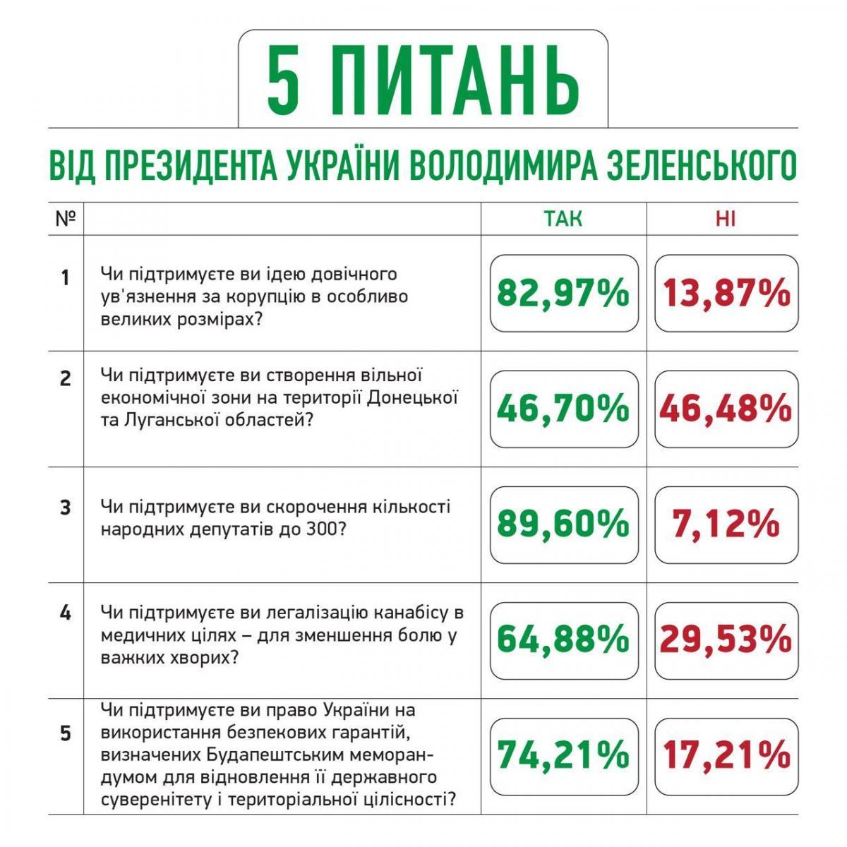 Первые результаты опроса от Зеленского / t.me/ze_team2019