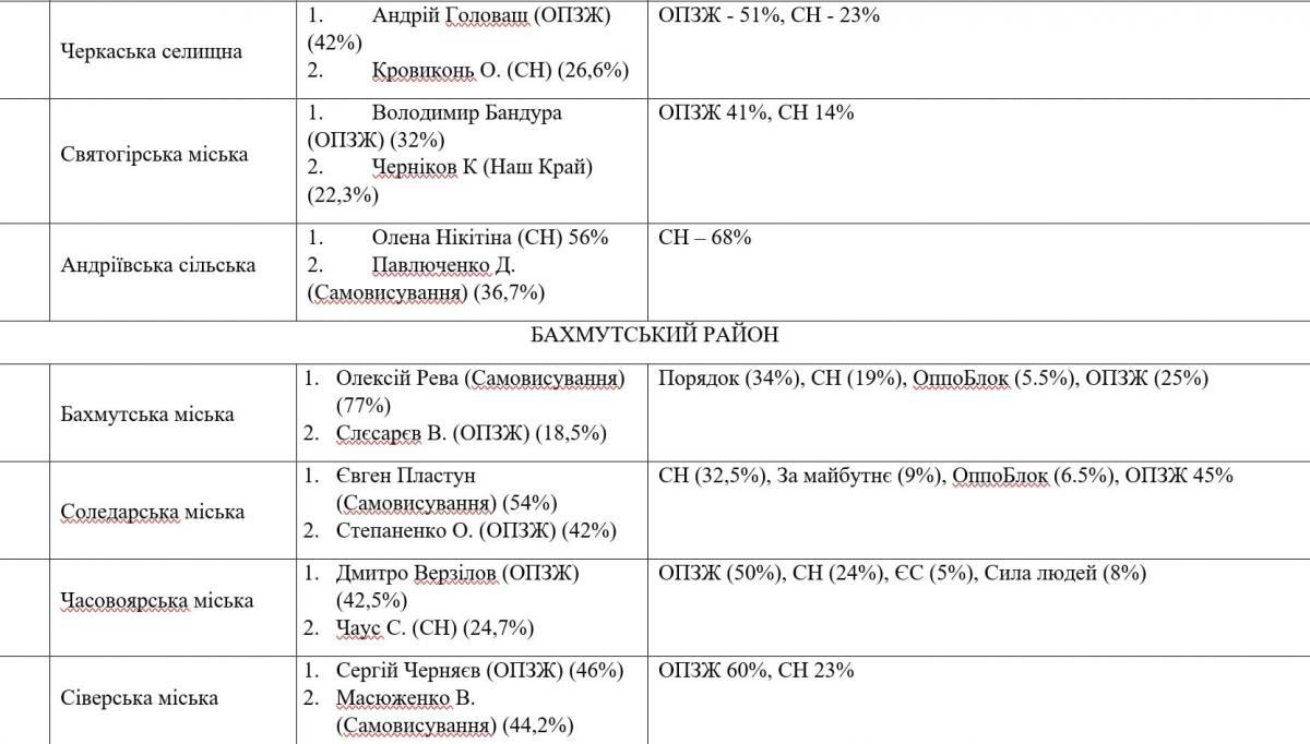 У ОПЗЖ может не быть своего большинства и мэра ни в одном крупном городе на Донбассе – аналитик