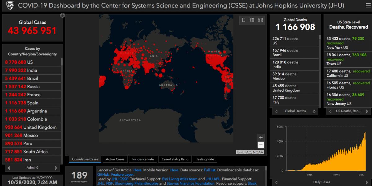Коронавирус в мире - статистика 28 октября / gisanddata.maps.arcgis.com