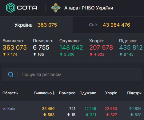 У столиці встановлено новий коронавірусний антирекорд – Коронавірус Київ статистика