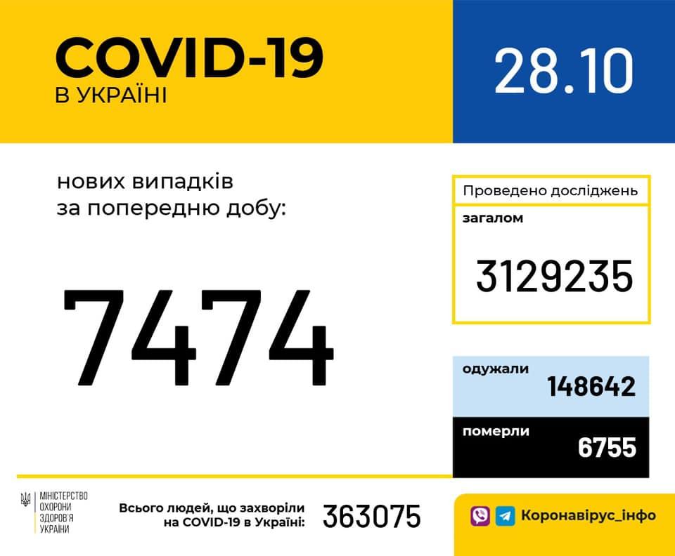 Коронавирус в Украине - статистика 28 октября / facebook.com/moz.ukr