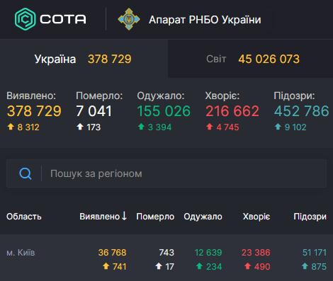 У столиці COVID-19 знайшли у рекордної кількості осіб – Коронавірус Київ сьогодні