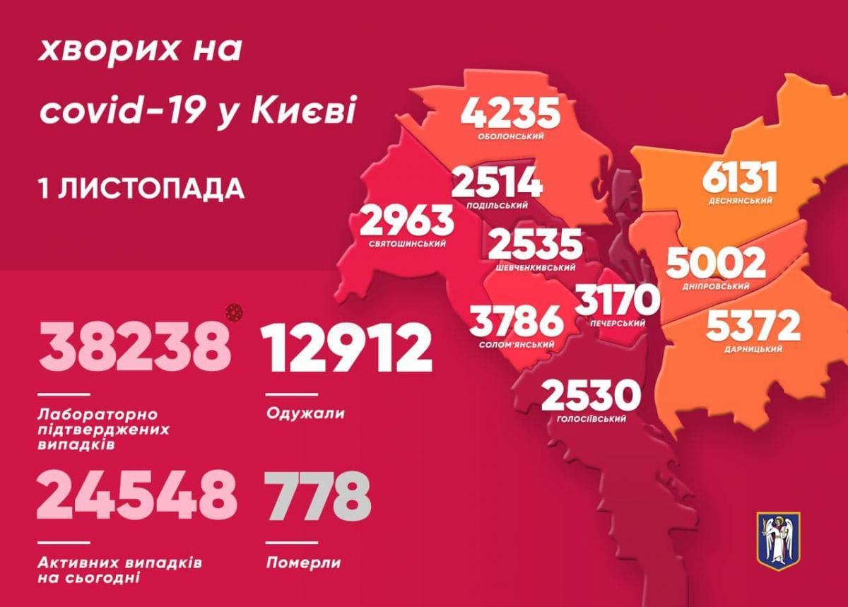 У столиці рвонула вперед кількість хворих на коронавірус – Коронавірус Київ статистика