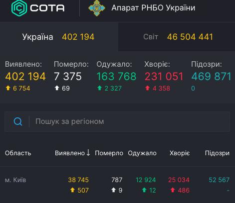 Коронавирус в Киеве - статистика 2 ноября / covid19.rnbo.gov.ua