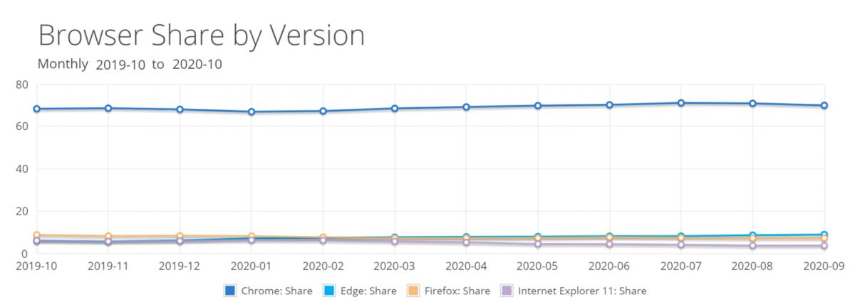 Браузер Microsoft Edge стремительно набирает обороты. Доминирование Chrome подходит к концу?