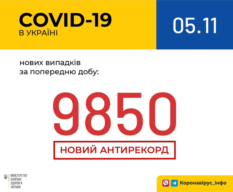 Коронавирус в Украине - статистика 5 ноября / facebook.com/maksym.stepanov.official
