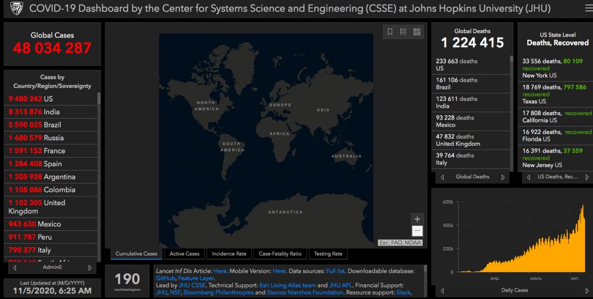 Коронавирус в мире - карта и статистика 5 ноября / gisanddata.maps.arcgis.com