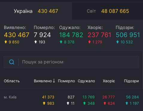 Коронавирус - статистика 5 ноября / covid19.rnbo.gov.ua