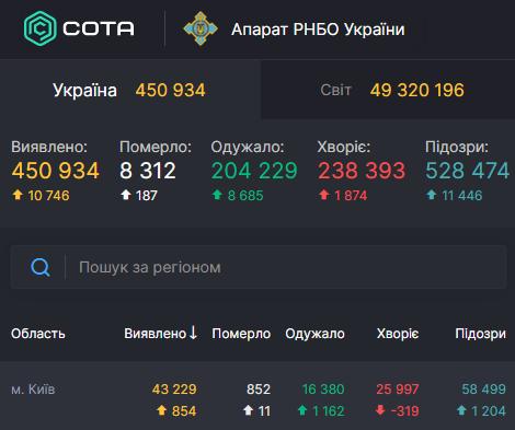 В Киеве немного остепенился COVID-19 – Коронавирус Киев статистика